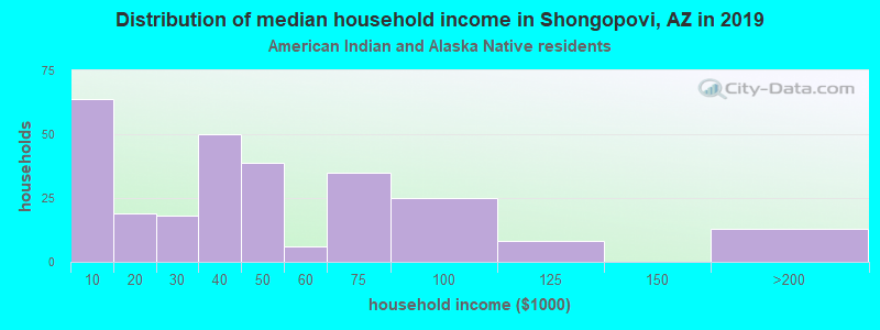 Shongopovi household income for American Indian and Alaska Native householders