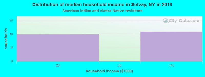 Solvay household income for American Indian and Alaska Native householders