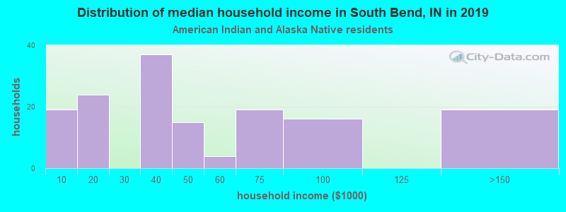 South Bend household income for American Indian and Alaska Native householders