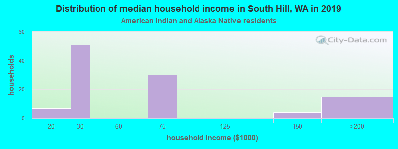 South Hill household income for American Indian and Alaska Native householders