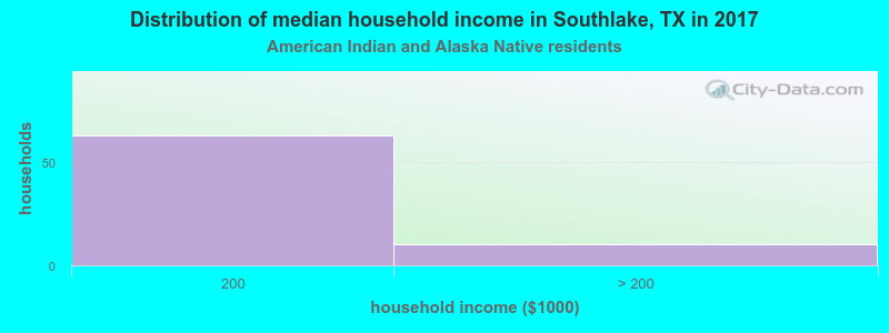 Southlake household income for American Indian and Alaska Native householders