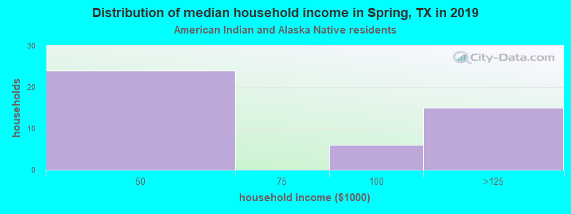 Spring household income for American Indian and Alaska Native householders