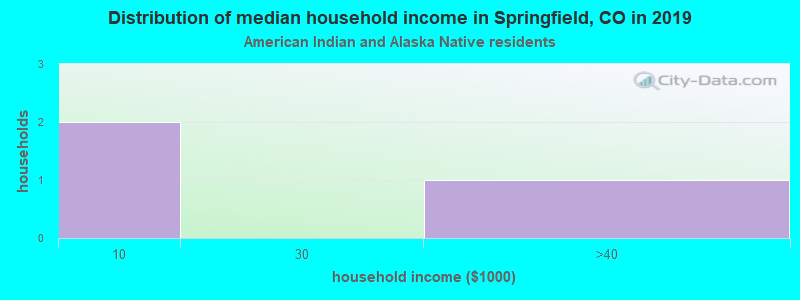 Springfield household income for American Indian and Alaska Native householders