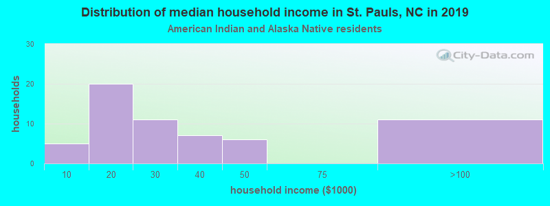 St. Pauls household income for American Indian and Alaska Native householders