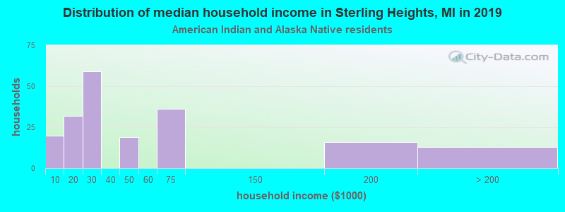 Sterling Heights household income for American Indian and Alaska Native householders