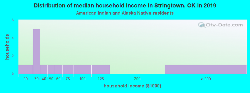 Stringtown household income for American Indian and Alaska Native householders