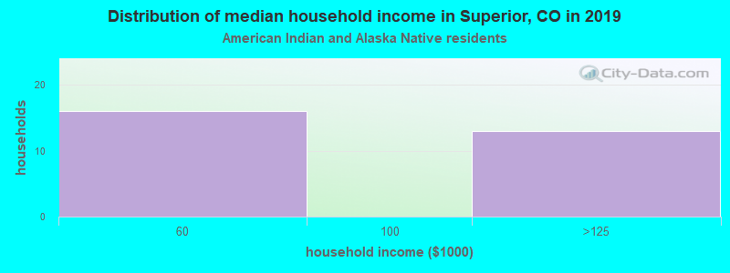 Superior household income for American Indian and Alaska Native householders