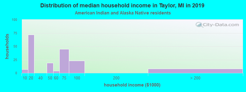 Taylor household income for American Indian and Alaska Native householders