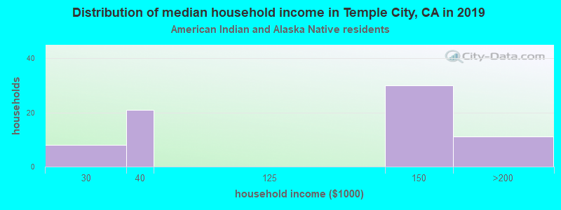 Temple City household income for American Indian and Alaska Native householders
