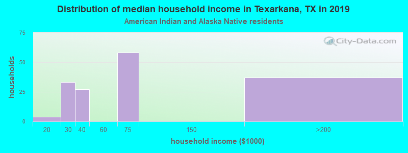 Texarkana household income for American Indian and Alaska Native householders