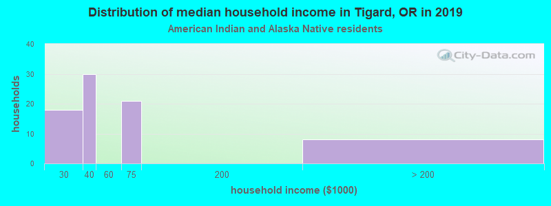 Tigard household income for American Indian and Alaska Native householders