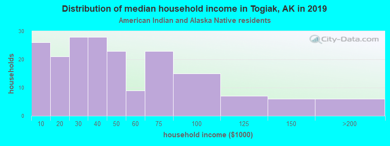 Togiak household income for American Indian and Alaska Native householders