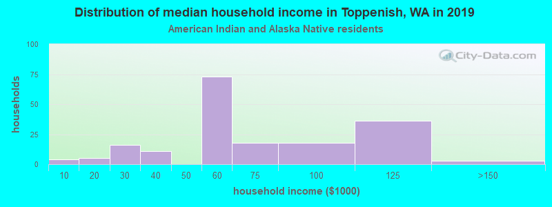 Toppenish household income for American Indian and Alaska Native householders