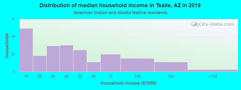 Tsaile household income for American Indian and Alaska Native householders