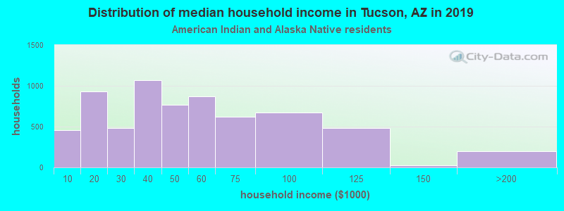 Tucson household income for American Indian and Alaska Native householders