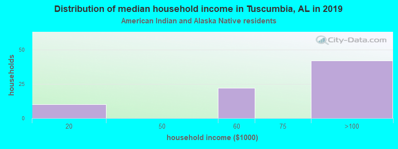 Tuscumbia household income for American Indian and Alaska Native householders