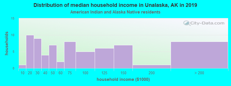 Unalaska household income for American Indian and Alaska Native householders