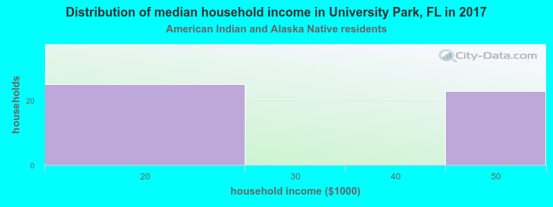 University Park household income for American Indian and Alaska Native householders