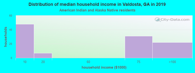 Valdosta household income for American Indian and Alaska Native householders