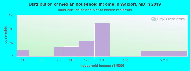 Waldorf household income for American Indian and Alaska Native householders