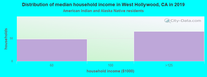 West Hollywood household income for American Indian and Alaska Native householders