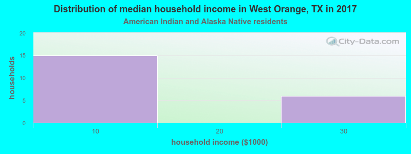 West Orange household income for American Indian and Alaska Native householders