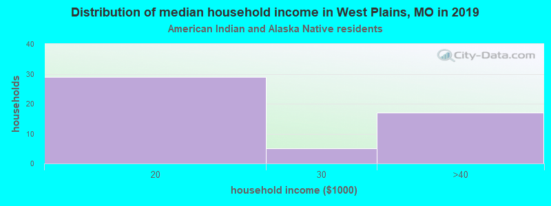 West Plains household income for American Indian and Alaska Native householders