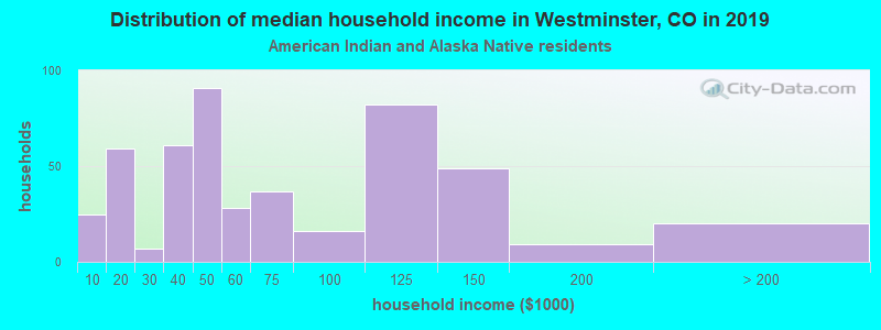 Westminster household income for American Indian and Alaska Native householders
