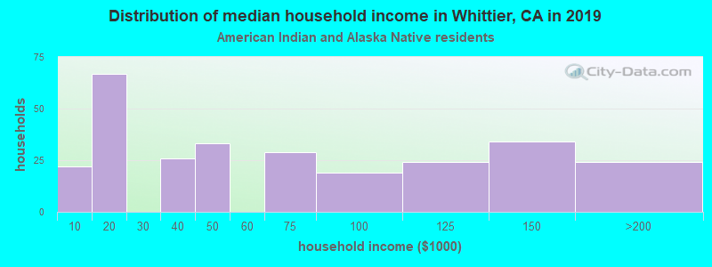 Whittier household income for American Indian and Alaska Native householders