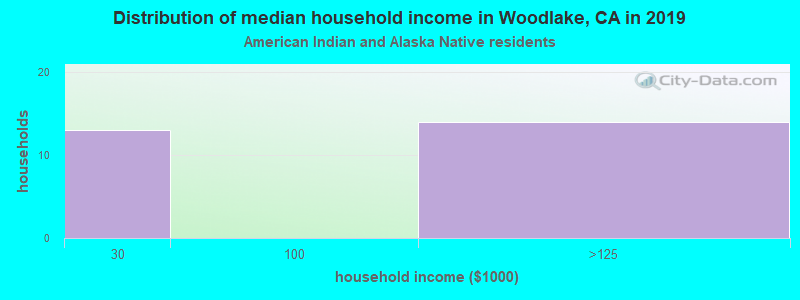 Woodlake household income for American Indian and Alaska Native householders