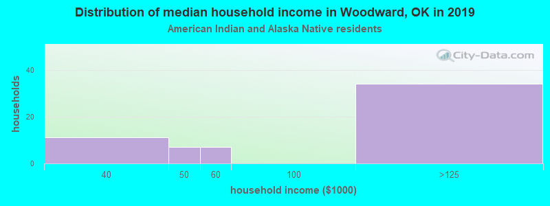 Woodward household income for American Indian and Alaska Native householders