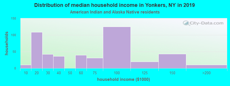 Yonkers household income for American Indian and Alaska Native householders