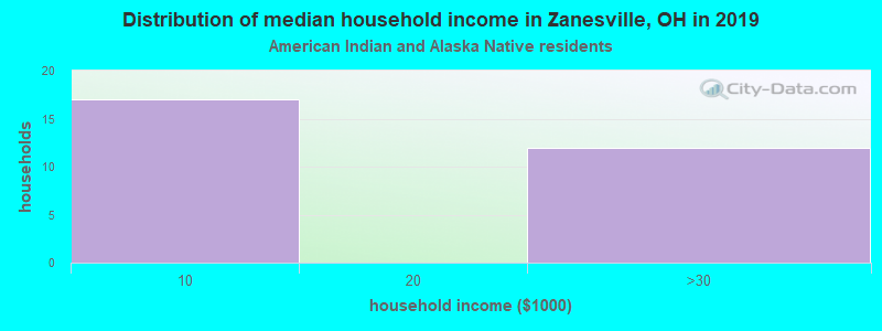 Zanesville household income for American Indian and Alaska Native householders