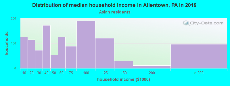 Allentown household income for Asian householders