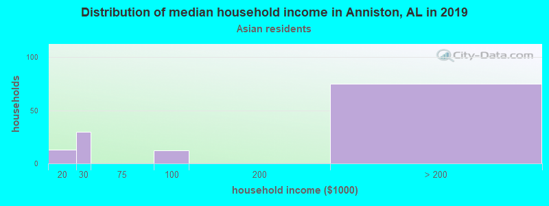Anniston household income for Asian householders