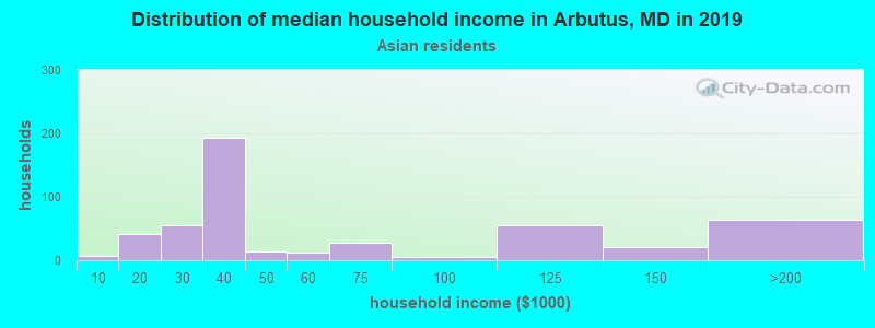 Arbutus household income for Asian householders
