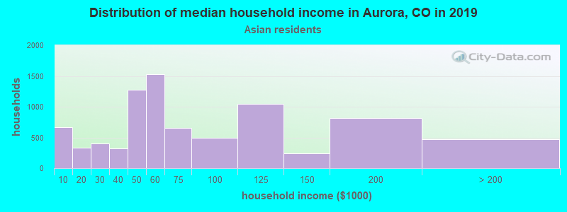 Aurora household income for Asian householders