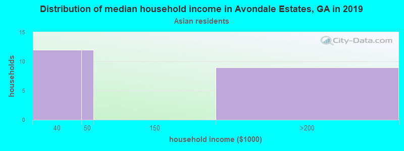 Avondale Estates household income for Asian householders
