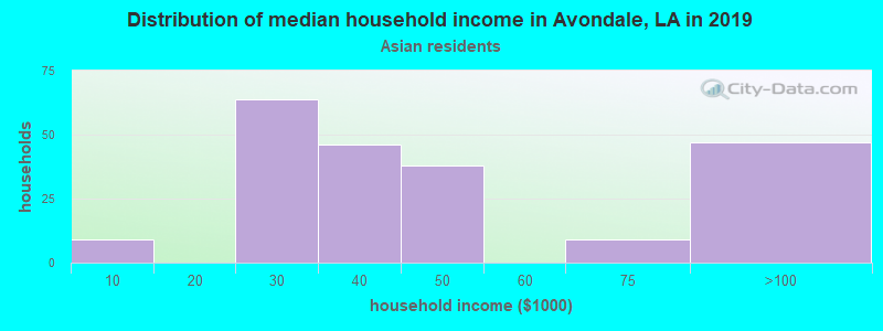 Avondale household income for Asian householders