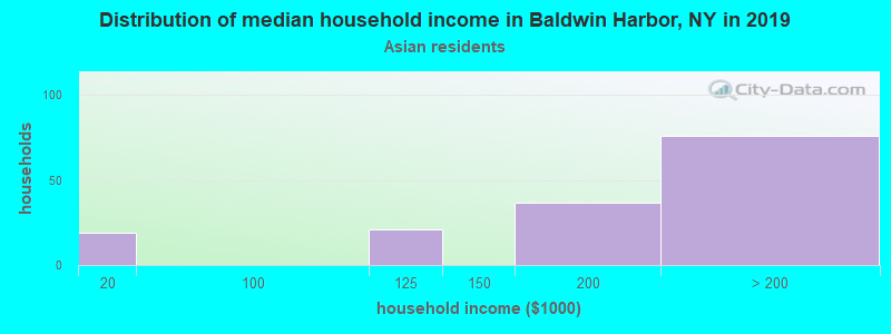 Baldwin Harbor household income for Asian householders