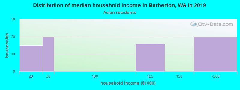 Barberton household income for Asian householders