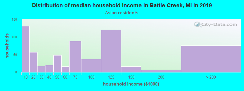Battle Creek household income for Asian householders