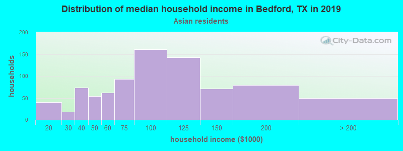 Bedford household income for Asian householders