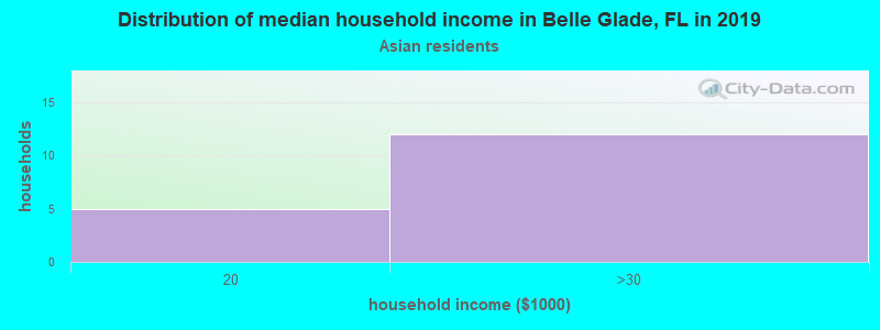 Belle Glade household income for Asian householders