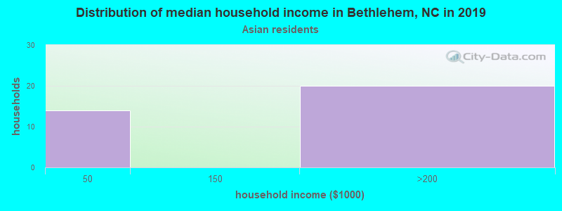 Bethlehem household income for Asian householders