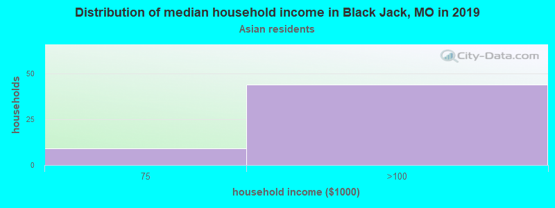 Black Jack household income for Asian householders