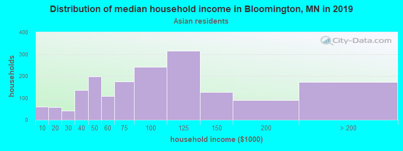 Bloomington household income for Asian householders