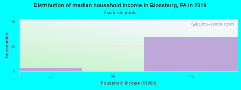 Blossburg household income for Asian householders