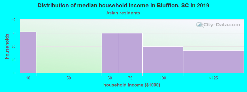 Bluffton household income for Asian householders