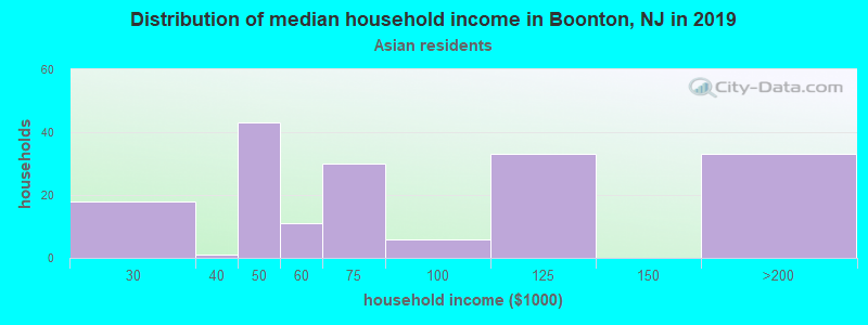 Boonton household income for Asian householders